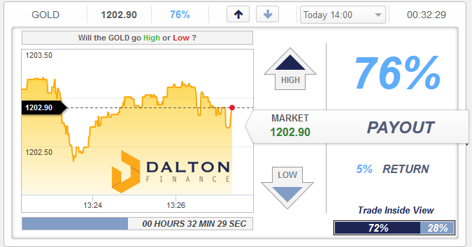 Dalton Finance Binary Options