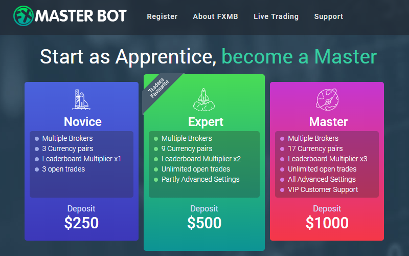 FX Master Bot Account Types