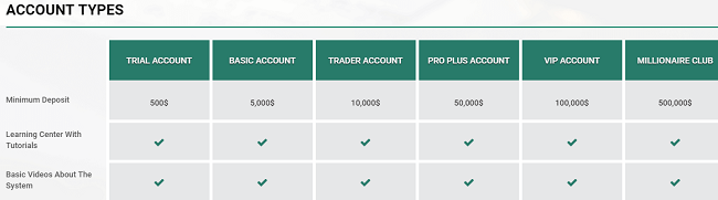 GTP Capital Account Types Review