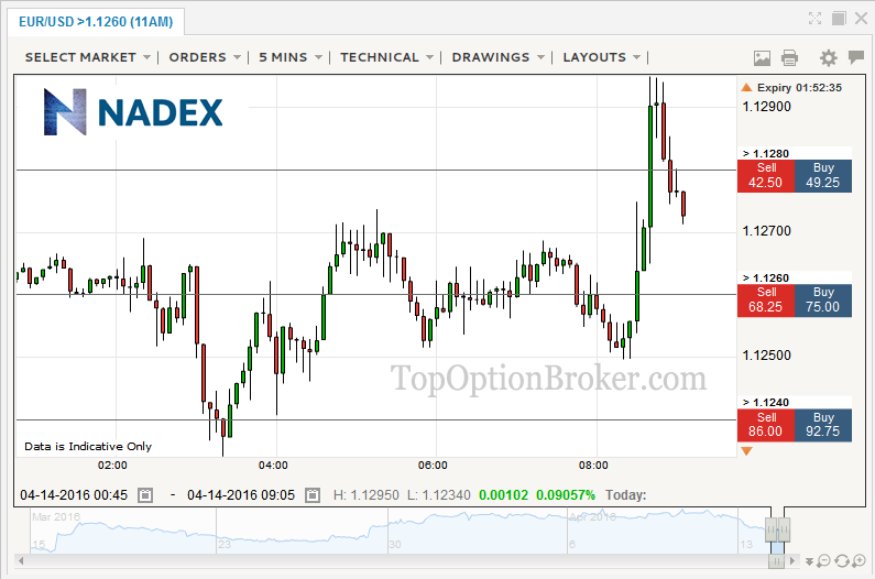 Nadex binary options trading platform