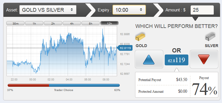 Binary options and pair options trading
